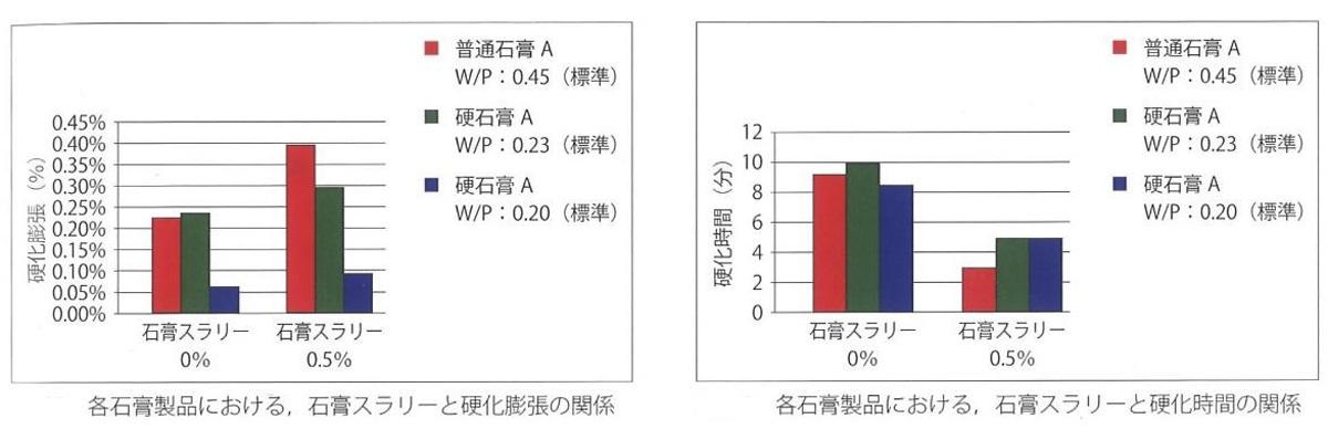 各石膏製品における、石膏スラリーと硬化膨張の関係(左)、硬化時間の関係(右)